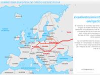 Suministro europeo de crudo desde Rusia